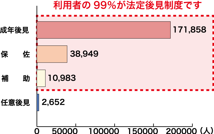 成年後見制度の利用者数