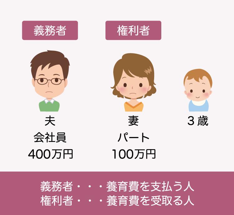 養育費(算定表)