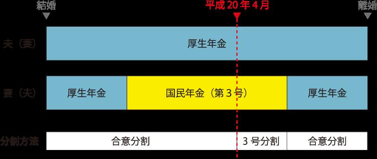 年金分割(対象の期間)